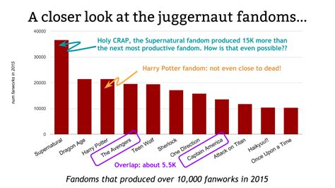 Is it possible to quantify fandom? Here's one statistician