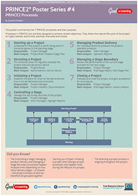 Learning PRINCE2 Poster 4 - Processes | Good e-Learning