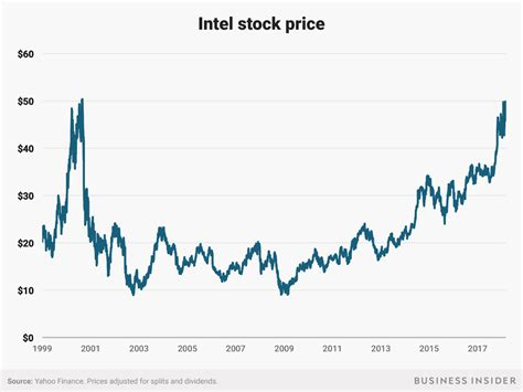 Intel just reached its highest level since the tech bubble