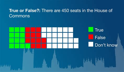 BMG Poll: Majority of UK public don't know how many seats